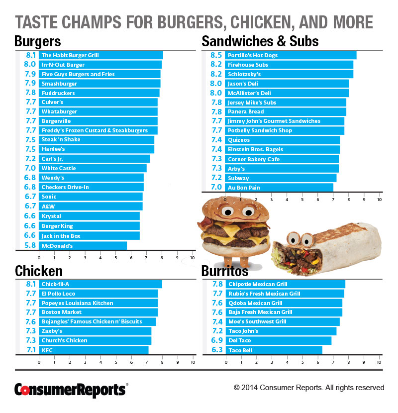 an analysis of the competition between fast food chains in america The fast food chains and the fast-paced life 377 words 1 page an analysis of the competition between fast food chains in america.